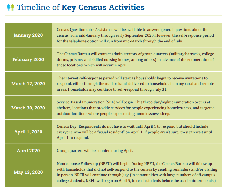 A graphic highlights the Census timeline. January: Census questionaire assistance available. February: group quarters contacted. March 12: Internet self-response period begins. March 30: service based enumeration begins. April 1: Census day! April: group quarters counted. May 13: non-response follow up begins.